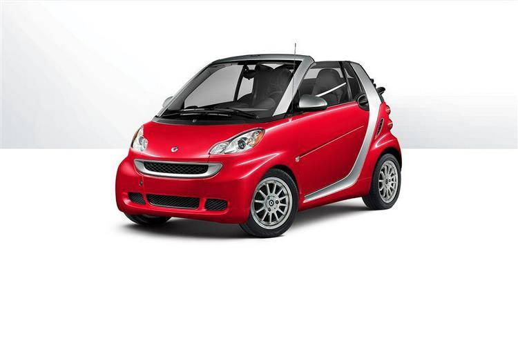 smart fortwo cabrio 2007  2015 used car review review  Car review