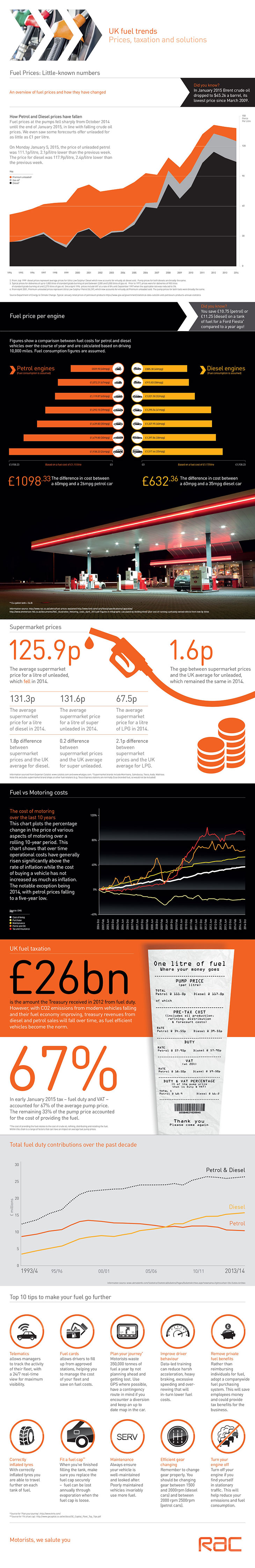 The RAC Fuel Card UK Fuel Trends Infographic