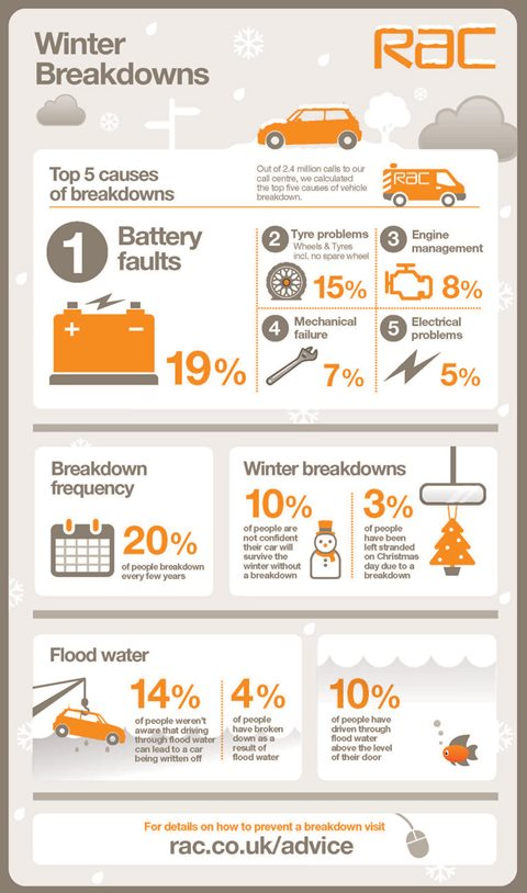 Winter Car Breakdown Infographic